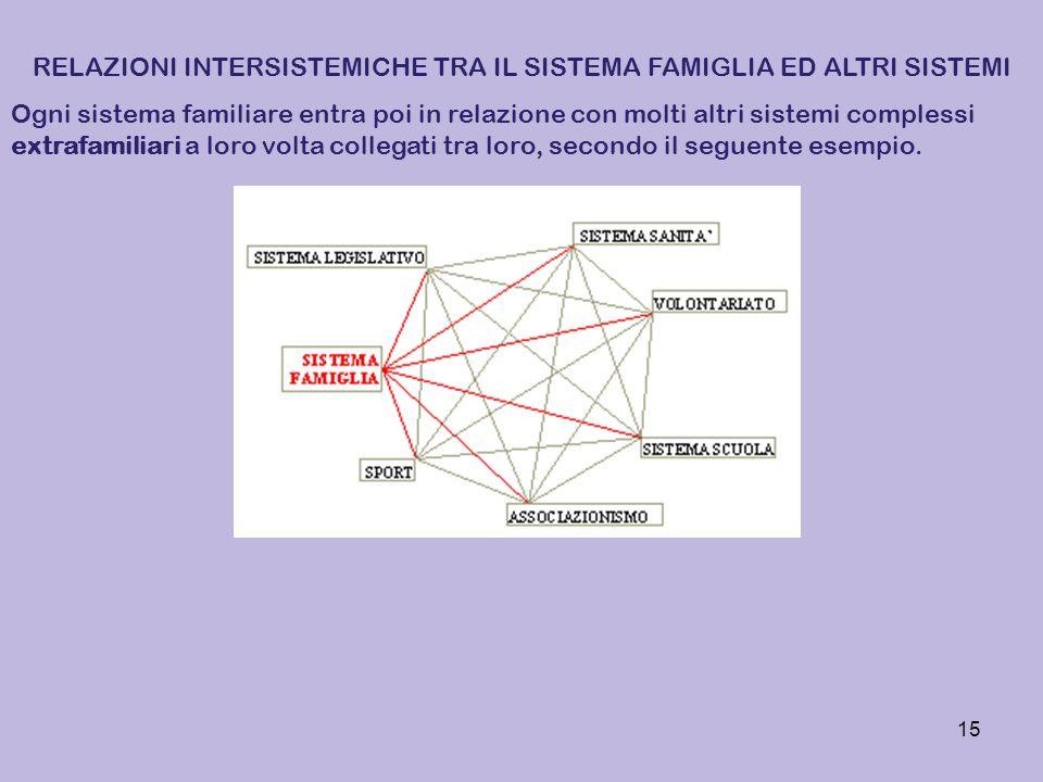 15 RELAZIONI INTERSISTEMICHE TRA IL SISTEMA FAMIGLIA ED ALTRI SISTEMI Ogni sistema familiare entra poi in relazione con molti altri sistemi complessi