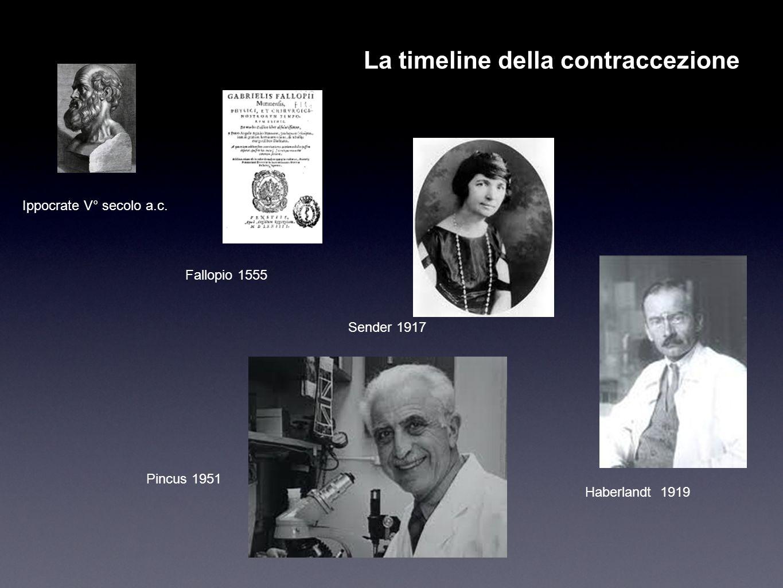 La timeline della contraccezione Ippocrate V° secolo a.c. Fallopio 1555 Sender 1917 Haberlandt 1919 Pincus 1951