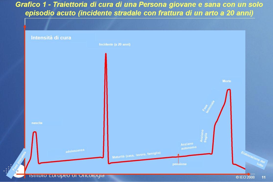 11© IEO 2008 Grafico 1 - Traiettoria di cura di una Persona giovane e sana con un solo episodio acuto (incidente stradale con frattura di un arto a 20