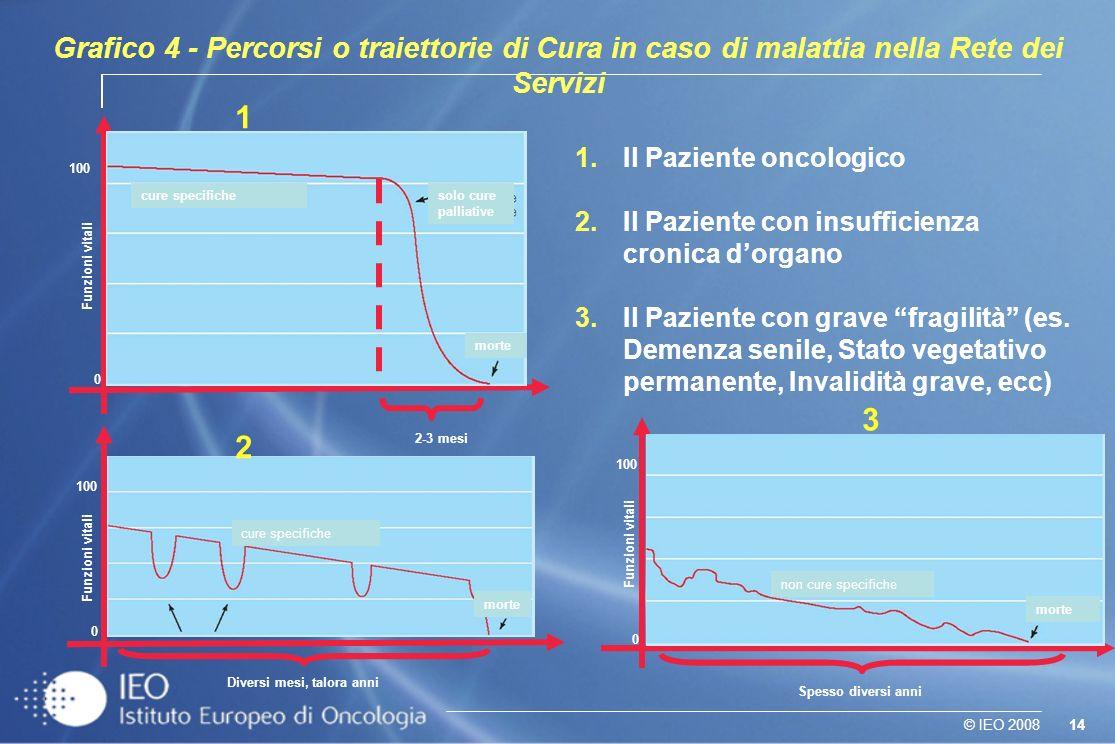 14© IEO 2008 Funzioni vitali 0 100 cure specifichesolo cure palliative morte 2-3 mesi Funzioni vitali 0 100 Diversi mesi, talora anni morte cure speci