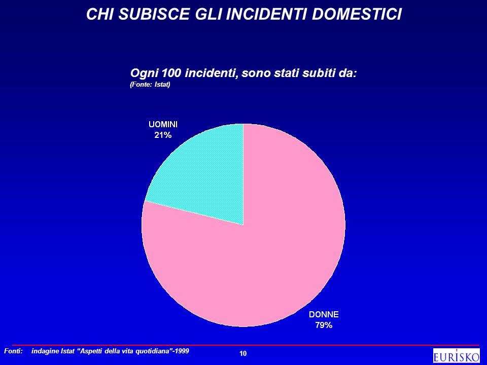 10 CHI SUBISCE GLI INCIDENTI DOMESTICI Ogni 100 incidenti, sono stati subiti da: (Fonte: Istat) Fonti: indagine Istat Aspetti della vita quotidiana-19