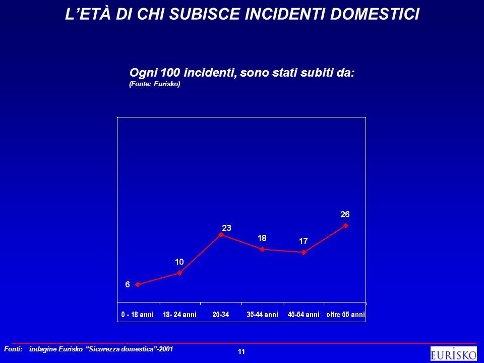 11 LETÀ DI CHI SUBISCE INCIDENTI DOMESTICI Ogni 100 incidenti, sono stati subiti da: (Fonte: Eurisko) Fonti:indagine Eurisko Sicurezza domestica-2001
