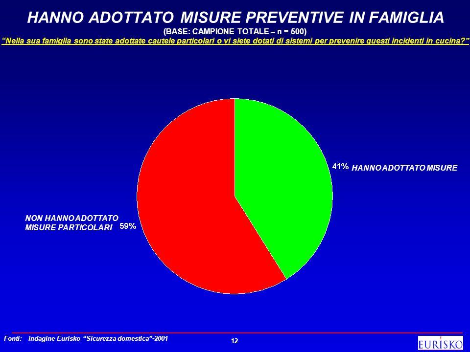 12 HANNO ADOTTATO MISURE PREVENTIVE IN FAMIGLIA (BASE: CAMPIONE TOTALE – n = 500) Nella sua famiglia sono state adottate cautele particolari o vi siet