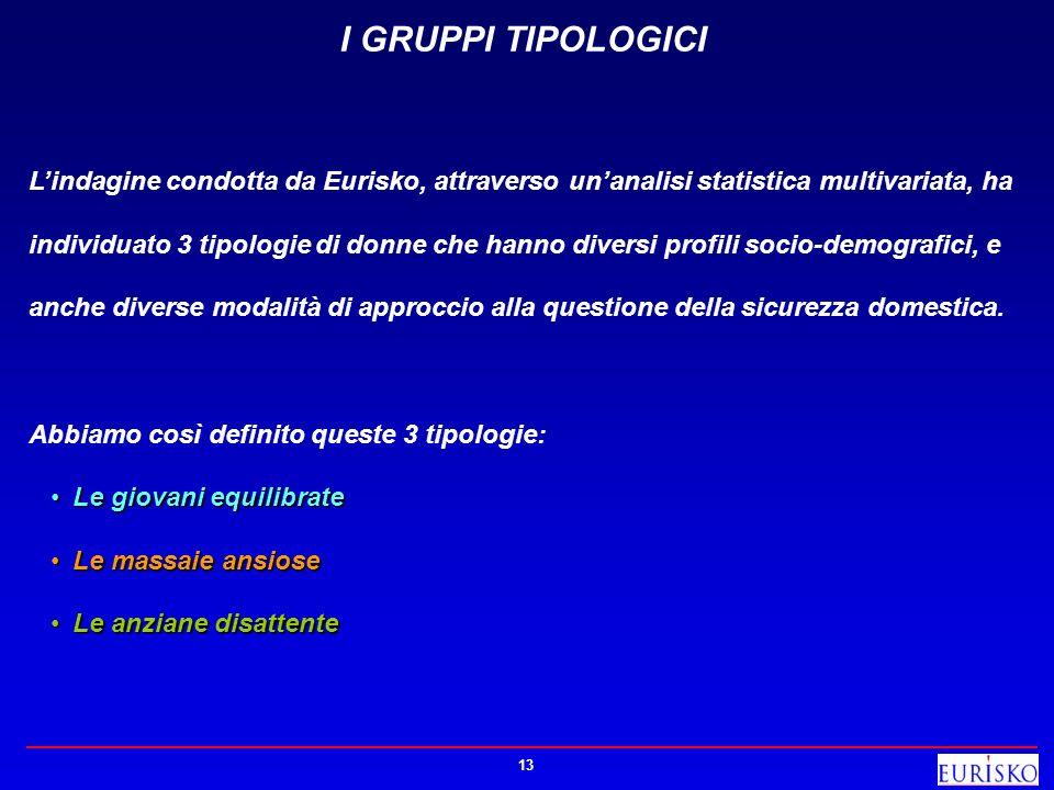 13 I GRUPPI TIPOLOGICI Lindagine condotta da Eurisko, attraverso unanalisi statistica multivariata, ha individuato 3 tipologie di donne che hanno dive