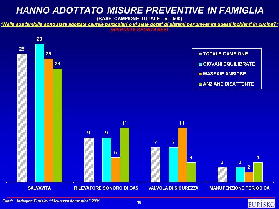 18 HANNO ADOTTATO MISURE PREVENTIVE IN FAMIGLIA (BASE: CAMPIONE TOTALE – n = 500) Nella sua famiglia sono state adottate cautele particolari o vi siet