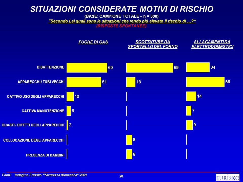 20 SITUAZIONI CONSIDERATE MOTIVI DI RISCHIO (BASE: CAMPIONE TOTALE – n = 500) Secondo Lei quali sono le situazioni che rendo più elevato il rischio di