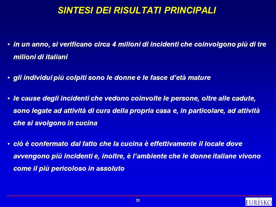 31 SINTESI DEI RISULTATI PRINCIPALI in un anno, si verificano circa 4 milioni di incidenti che coinvolgono più di tre milioni di italiani gli individu