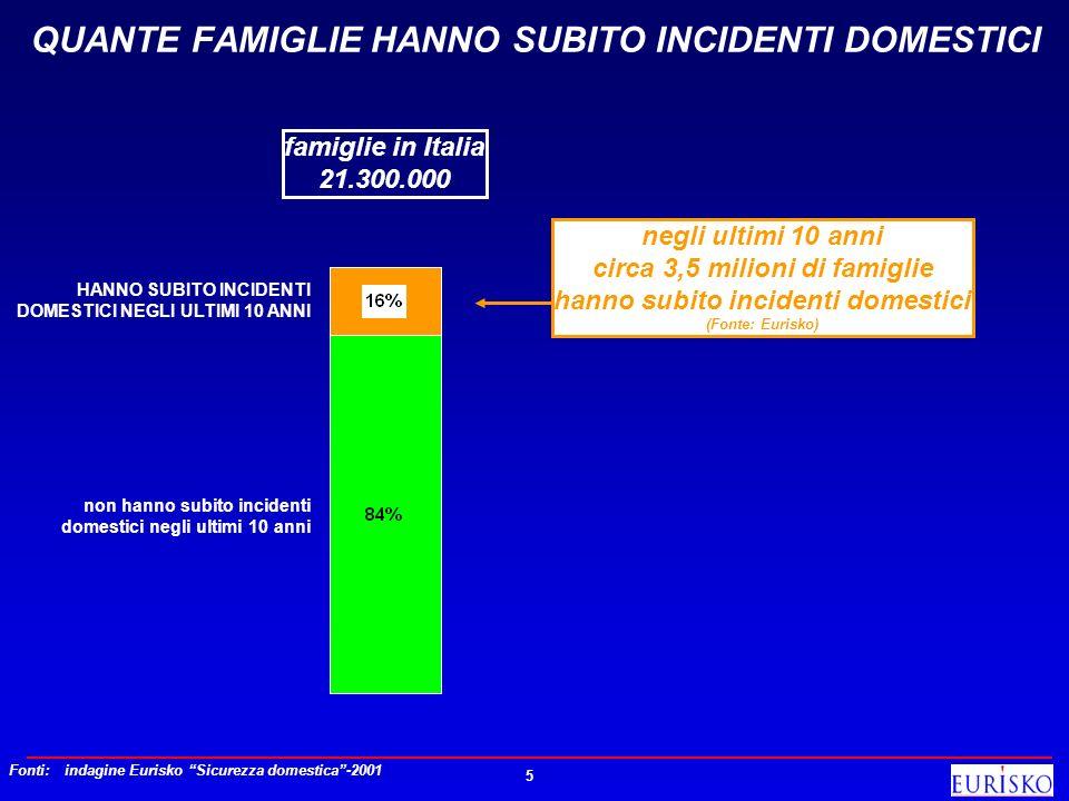 5 QUANTE FAMIGLIE HANNO SUBITO INCIDENTI DOMESTICI negli ultimi 10 anni circa 3,5 milioni di famiglie hanno subito incidenti domestici (Fonte: Eurisko