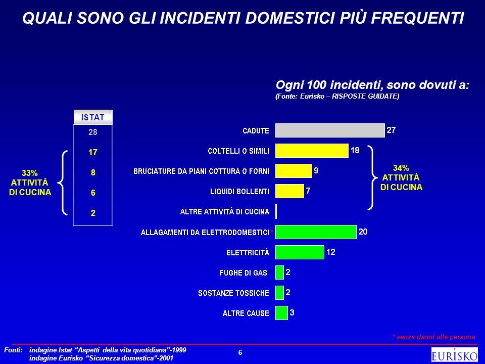 6 QUALI SONO GLI INCIDENTI DOMESTICI PIÙ FREQUENTI Ogni 100 incidenti, sono dovuti a: (Fonte: Eurisko – RISPOSTE GUIDATE) 34% ATTIVITÀ DI CUCINA ISTAT