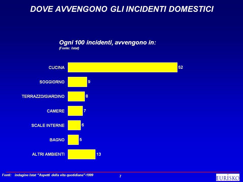 7 DOVE AVVENGONO GLI INCIDENTI DOMESTICI Ogni 100 incidenti, avvengono in: (Fonte: Istat) Fonti:indagine Istat Aspetti della vita quotidiana-1999