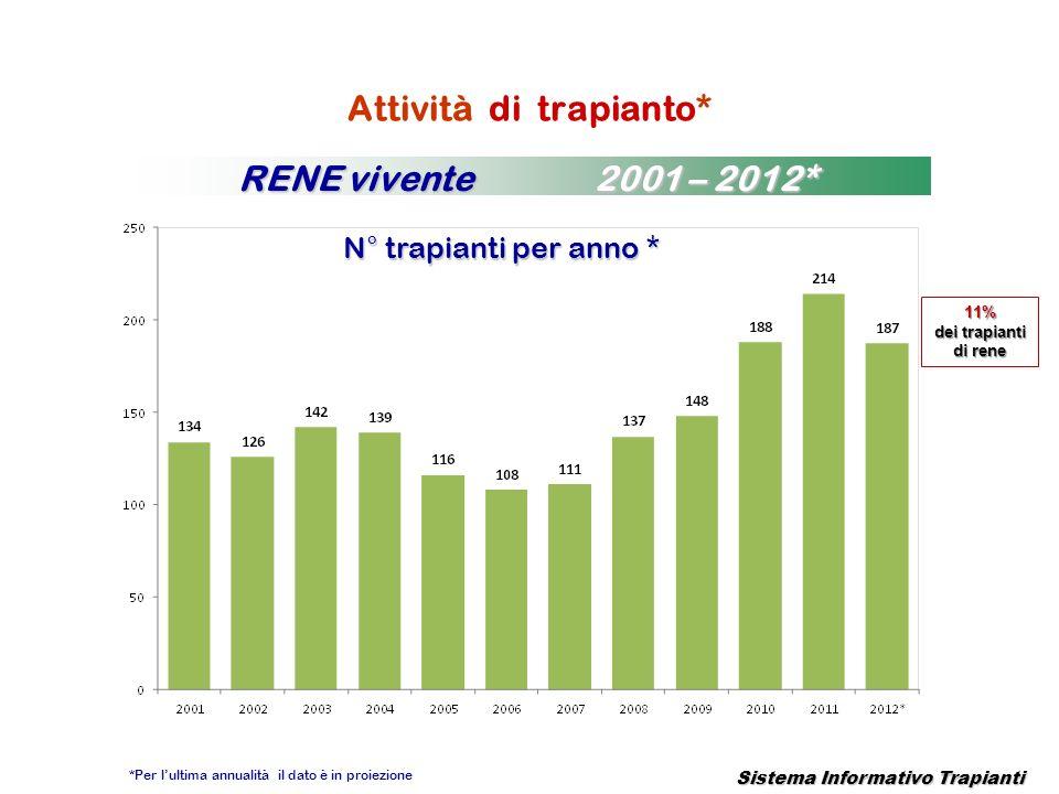 Sistema Informativo Trapianti Attività di trapianto* N° trapianti per anno * RENE vivente 2001 – 2012* *Per lultima annualità il dato è in proiezione
