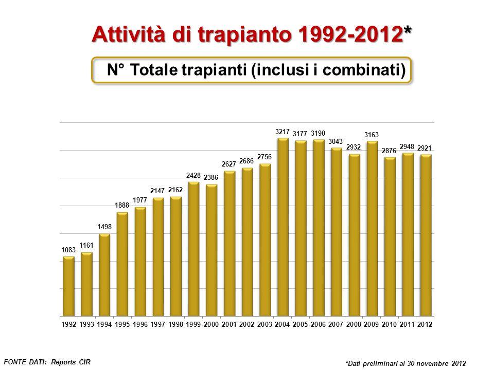 * Dati preliminari al 30 Novembre 2012 Trapianto di rene – Anni 1992-2012* DATI: Reports CIR FONTE DATI: Reports CIR Incluse tutte le combinazioni *Dati preliminari al 30 novembre 2012