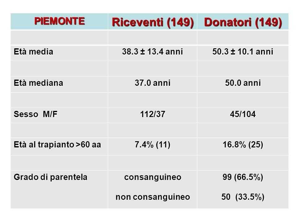 PIEMONTE Riceventi (149) Donatori (149) Età media 38.3 ± 13.4 anni 50.3 ± 10.1 anni Età mediana 37.0 anni 50.0 anni Sesso M/F 112/3745/104 Età al trap
