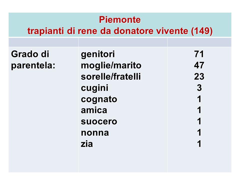 Piemonte trapianti di rene da donatore vivente (149) Grado di parentela: genitorimoglie/maritosorelle/fratellicuginicognatoamicasuocerononnazia7147233