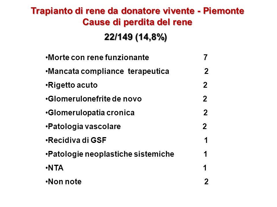 Trapianto di rene da donatore vivente - Piemonte Cause di perdita del rene Morte con rene funzionante 7Morte con rene funzionante 7 Mancata compliance