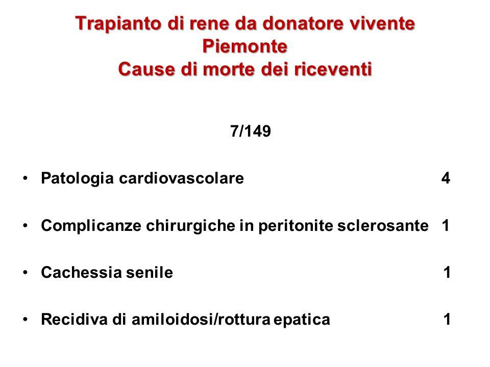 Trapianto di rene da donatore vivente Piemonte Cause di morte dei riceventi 7/149 Patologia cardiovascolare 4Patologia cardiovascolare 4 Complicanze c