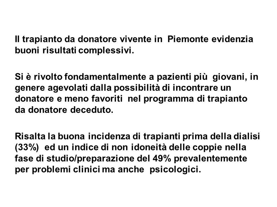 Il trapianto da donatore vivente in Piemonte evidenzia buoni risultati complessivi. Si è rivolto fondamentalmente a pazienti più giovani, in genere ag