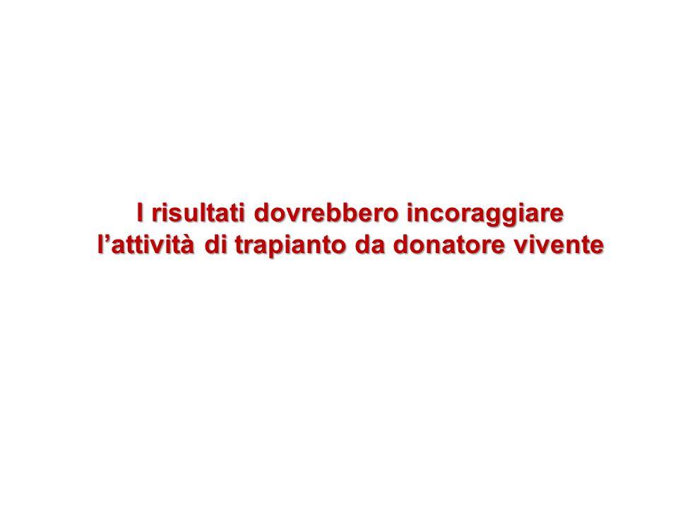 I risultati dovrebbero incoraggiare lattività di trapianto da donatore vivente