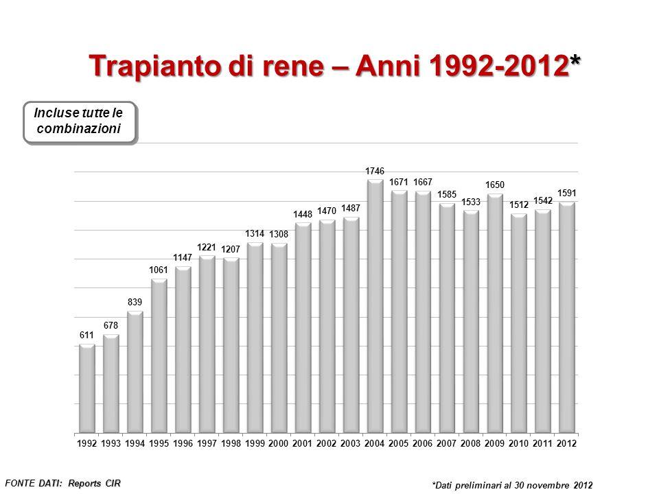 * Dati preliminari al 30 Novembre 2012 Trapianto di rene – Anni 1992-2012* DATI: Reports CIR FONTE DATI: Reports CIR Incluse tutte le combinazioni *Da