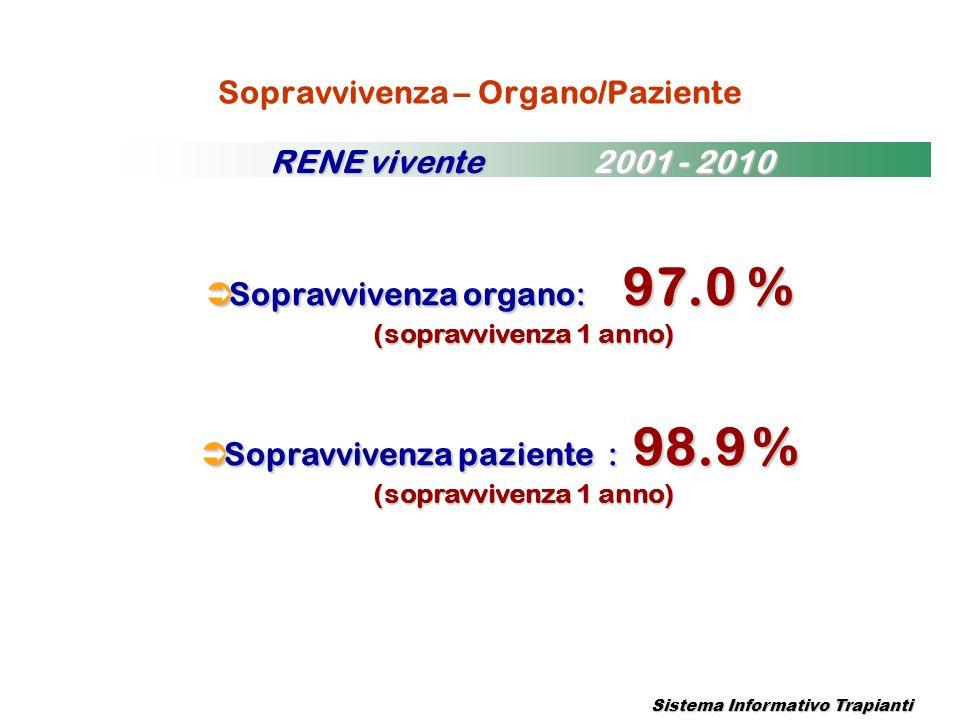 Sopravvivenza – Organo/Paziente Sopravvivenza organo: 97.0 % Sopravvivenza organo: 97.0 % (sopravvivenza 1 anno) Sopravvivenza paziente : 98.9 % Sopra