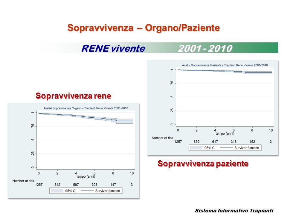 Sopravvivenza – Organo/Paziente Sistema Informativo Trapianti RENE vivente 2001 - 2010 Sopravvivenza rene Sopravvivenza paziente