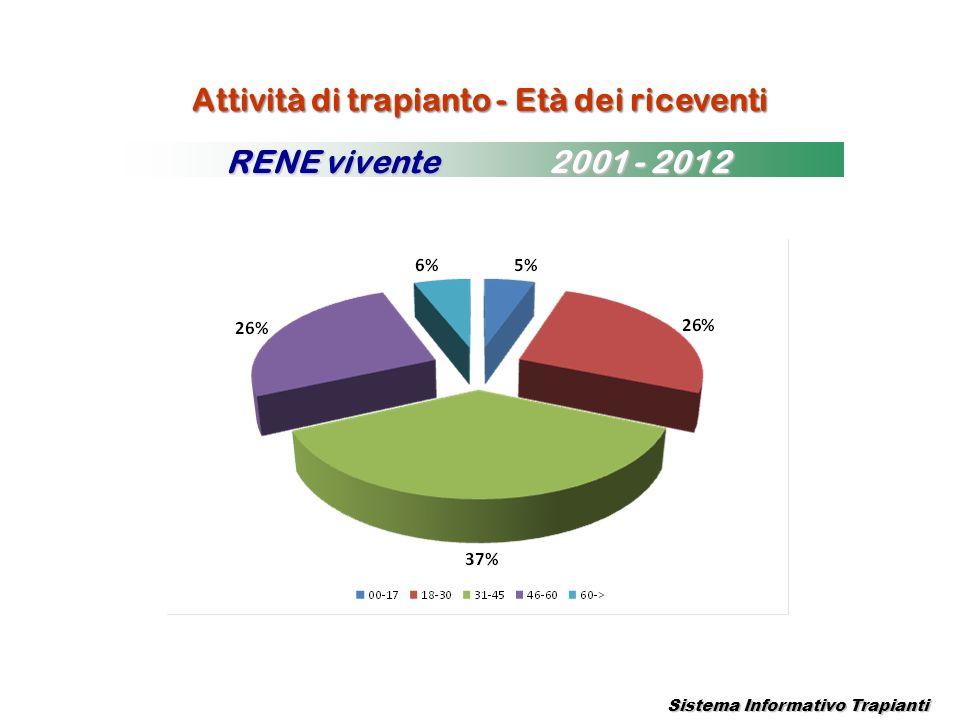 Attività di trapianto - Età dei riceventi Sistema Informativo Trapianti RENE vivente 2001 - 2012