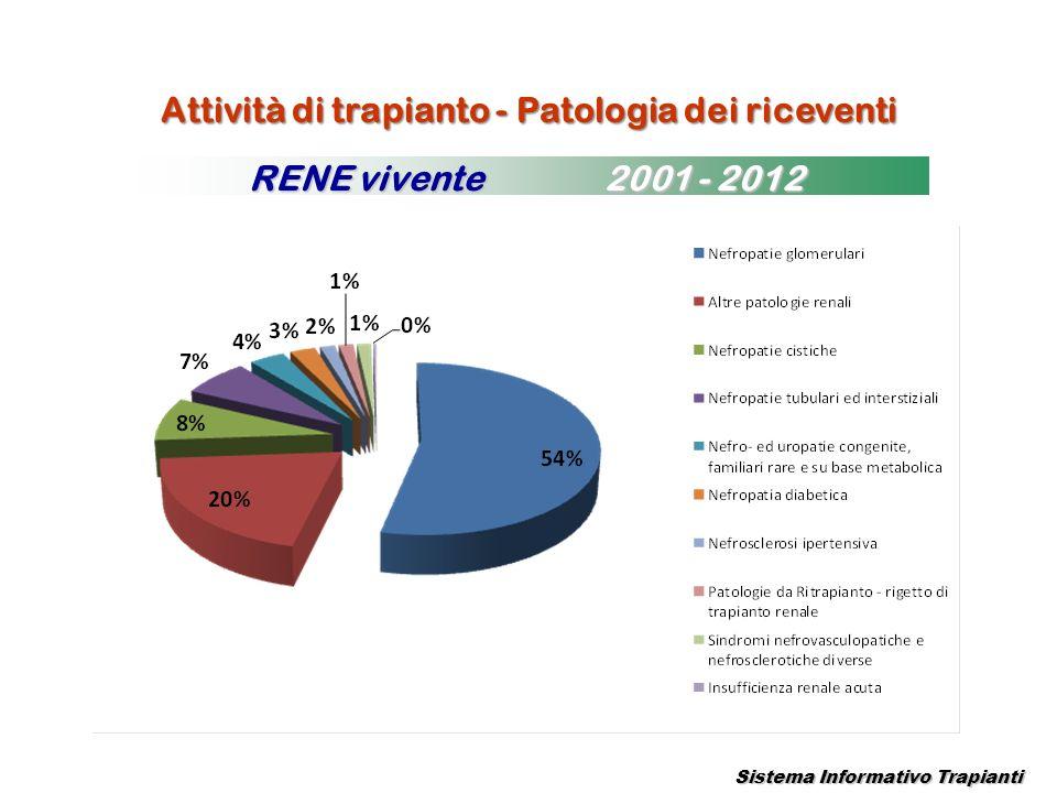 Attività di trapianto - Patologia dei riceventi Sistema Informativo Trapianti RENE vivente 2001 - 2012