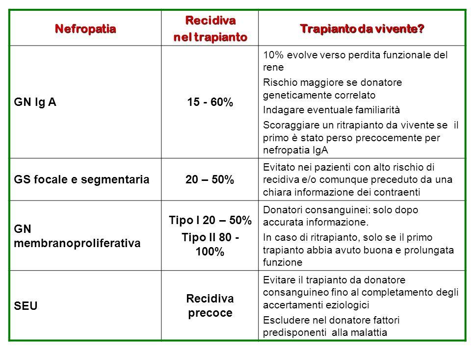 NefropatiaRecidiva nel trapianto Trapianto da vivente? GN Ig A 15 - 60% 10% evolve verso perdita funzionale del rene Rischio maggiore se donatore gene