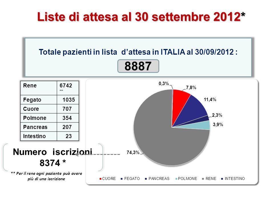 Totale pazienti in lista dattesa in ITALIA al 30/09/2012 : 8887 Numero iscrizioni 8374 * ** Per il rene ogni paziente può avere più di una iscrizione