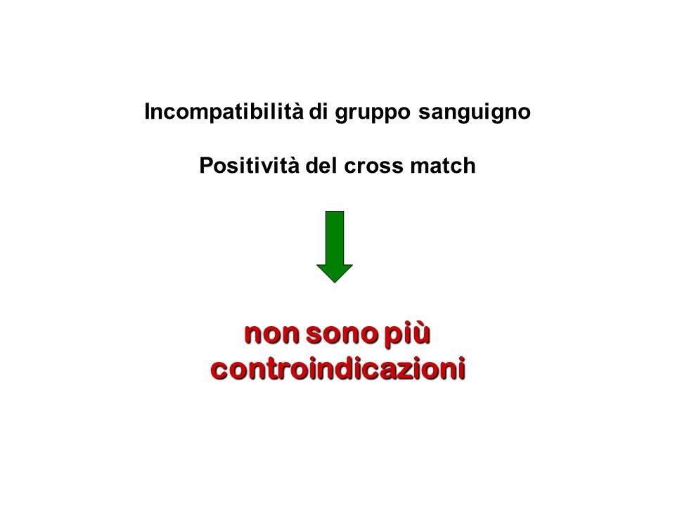 Incompatibilità di gruppo sanguigno Positività del cross match non sono più controindicazioni