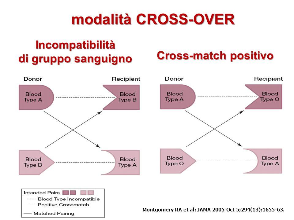 Montgomery RA et al; JAMA 2005 Oct 5;294(13):1655-63. Incompatibilità di gruppo sanguigno Cross-match positivo modalità CROSS-OVER