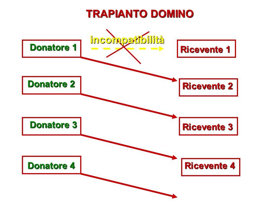TRAPIANTO DOMINO incompatibilità Ricevente 1 Donatore 1 Donatore 2 Donatore 3 Donatore 4 Ricevente 4 Ricevente 3 Ricevente 2