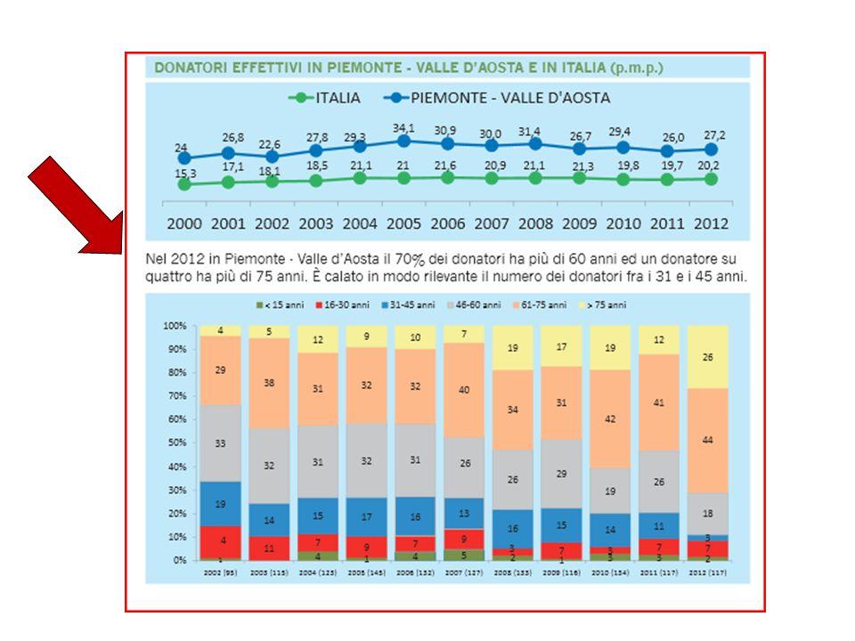 Complicanze post operatorie maggiori (~ 0.3% - 2.5%) trombosi venosa profonda trombosi venosa profonda embolia polmonare embolia polmonare polmonite polmonite necrosi tubulare acuta necrosi tubulare acuta infarto miocardico infarto miocardico decesso (~ 0,03% - 0,06%) decesso (~ 0,03% - 0,06%)