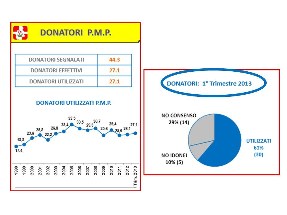 CONCLUSIONI - 2 Laspettativa di vita dei donatori è sovrapponibile a quella dei non donatori e, forse, anche maggiore.