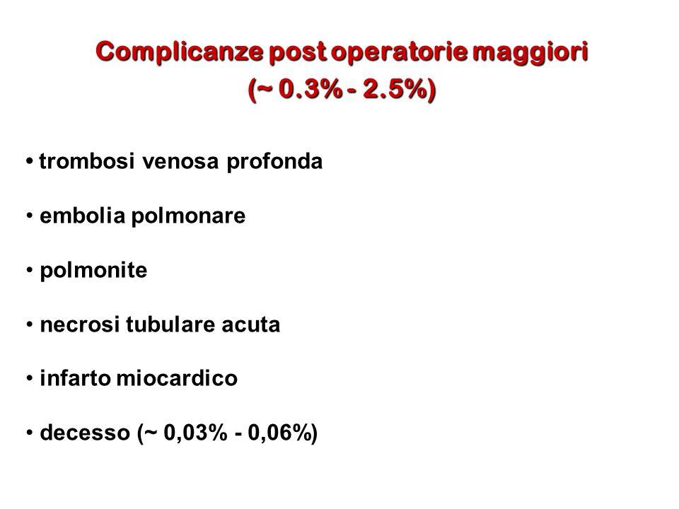 Complicanze post operatorie maggiori (~ 0.3% - 2.5%) trombosi venosa profonda trombosi venosa profonda embolia polmonare embolia polmonare polmonite p