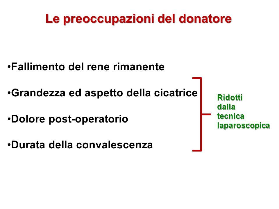 Le preoccupazioni del donatore Fallimento del rene rimanente Grandezza ed aspetto della cicatrice Dolore post-operatorio Durata della convalescenza Ri