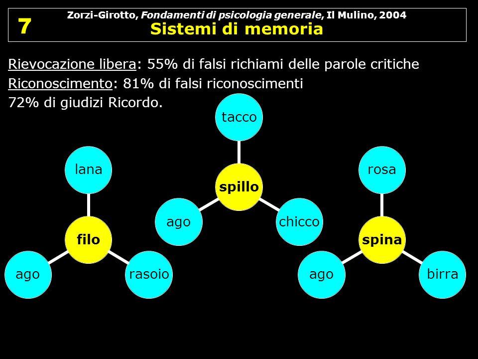 Zorzi-Girotto, Fondamenti di psicologia generale, Il Mulino, 2004 Sistemi di memoria 7 7 Rievocazione libera: 55% di falsi richiami delle parole criti