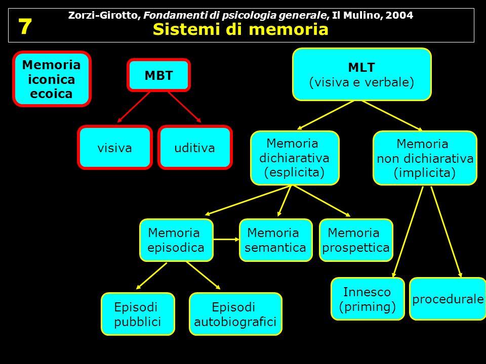 Zorzi-Girotto, Fondamenti di psicologia generale, Il Mulino, 2004 Sistemi di memoria 7 7 Memoria semantica Episodi pubblici Episodi autobiografici MLT