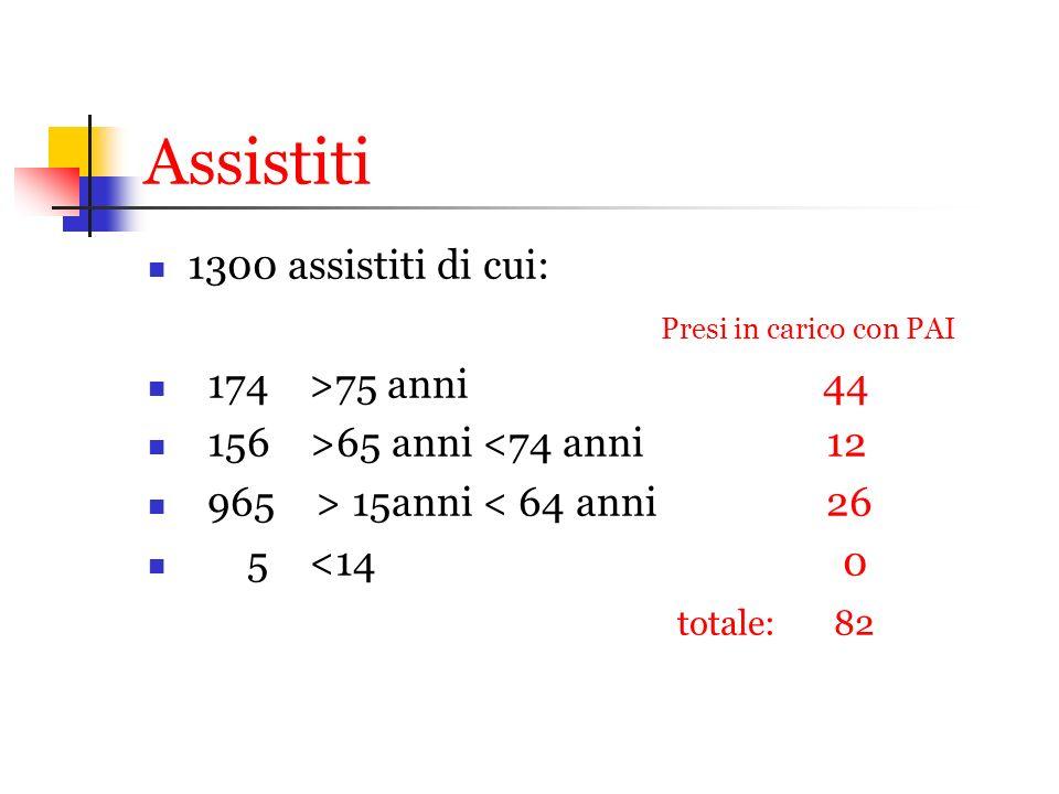Assistiti 1300 assistiti di cui: Presi in carico con PAI 174 >75 anni 44 156 >65 anni <74 anni 12 965 > 15anni < 64 anni 26 5 <14 0 totale: 82