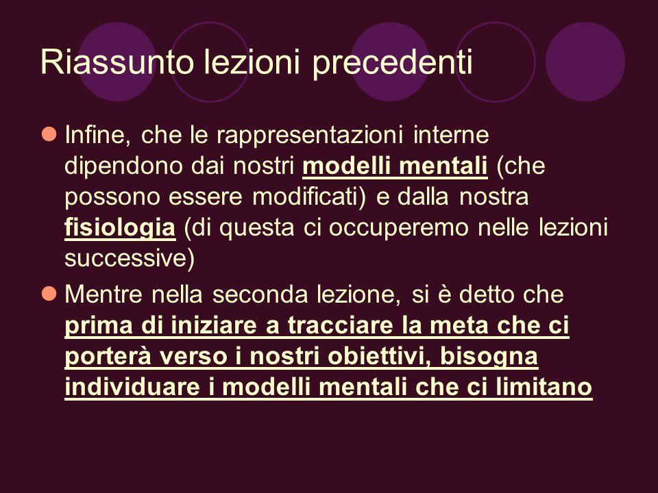 Riassunto lezioni precedenti Infine, che le rappresentazioni interne dipendono dai nostri modelli mentali (che possono essere modificati) e dalla nost