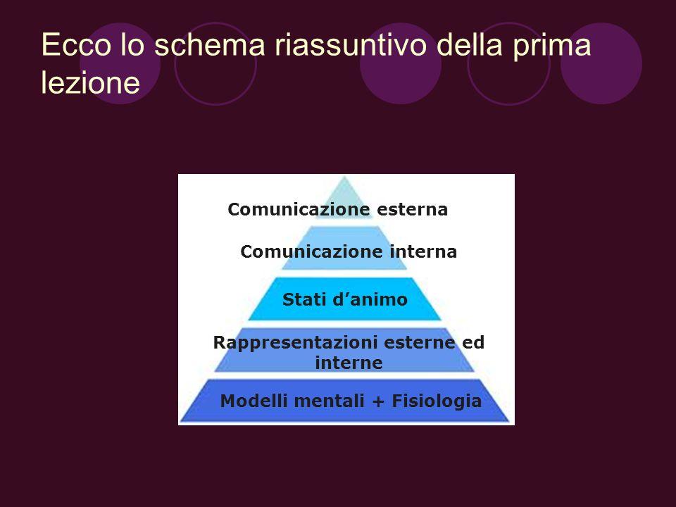 Ecco lo schema riassuntivo della prima lezione Comunicazione esterna Comunicazione interna Stati danimo Rappresentazioni esterne ed interne Modelli me