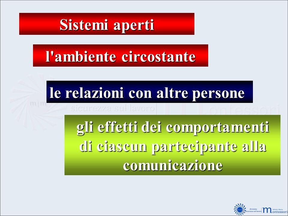 Sistemi aperti l'ambiente circostante le relazioni con altre persone gli effetti dei comportamenti di ciascun partecipante alla comunicazione