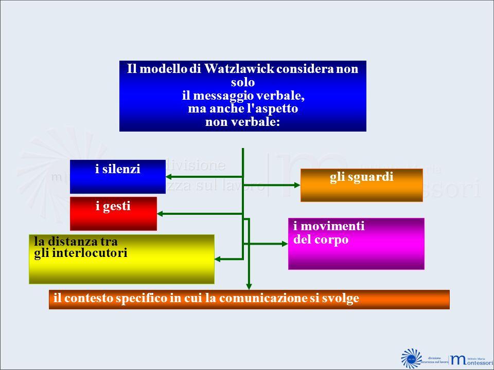 Il modello di Watzlawick considera non solo il messaggio verbale, ma anche l'aspetto non verbale: i silenzi i gesti la distanza tra gli interlocutori