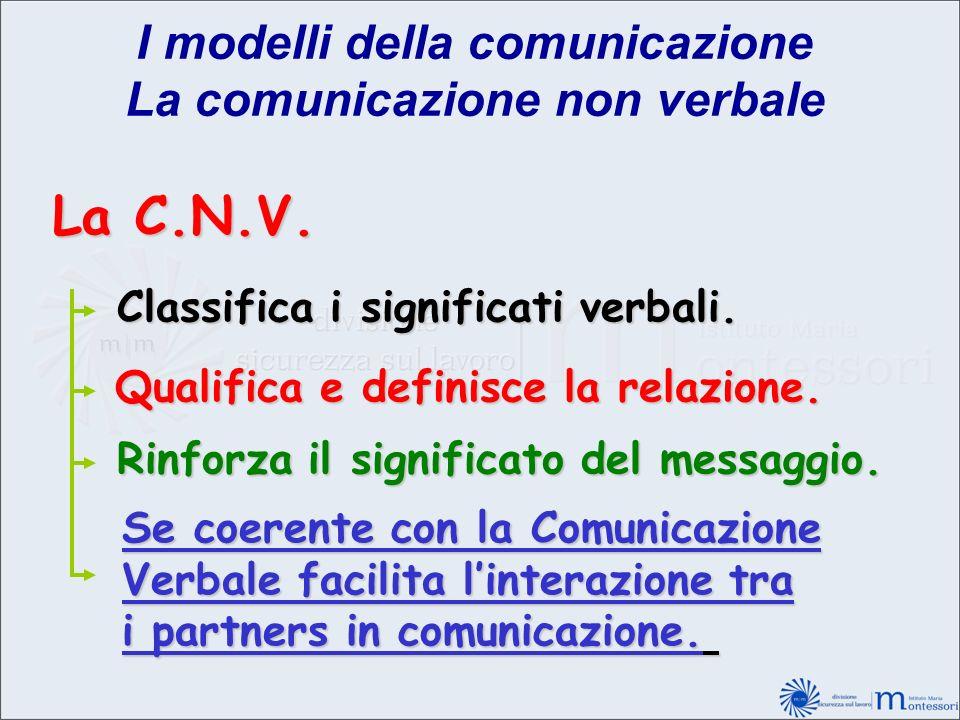 I modelli della comunicazione La comunicazione non verbale La C.N.V. Classifica i significati verbali. Qualifica e definisce la relazione. Rinforza il