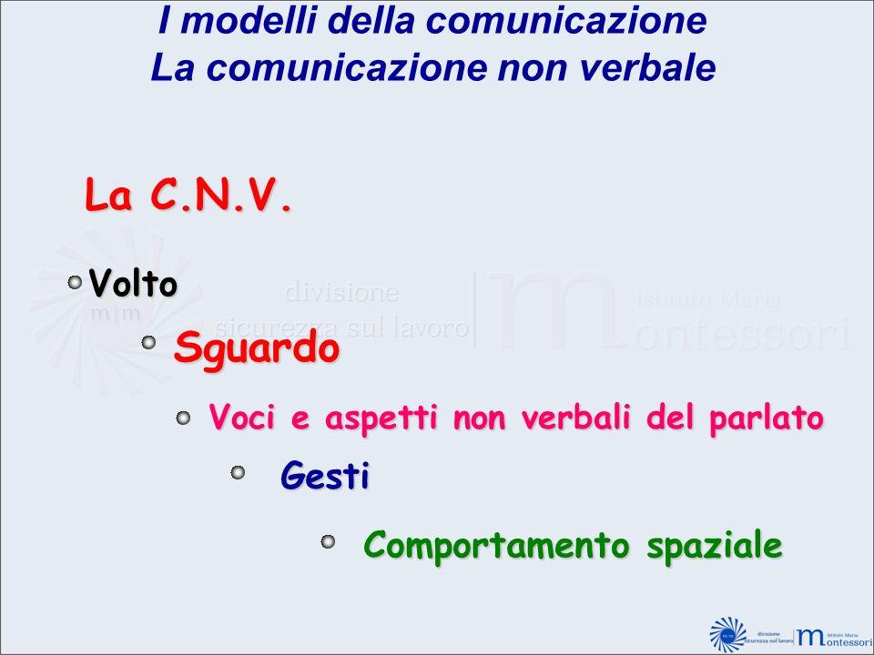 La C.N.V. Volto Sguardo Voci e aspetti non verbali del parlato Gesti Comportamento spaziale I modelli della comunicazione La comunicazione non verbale