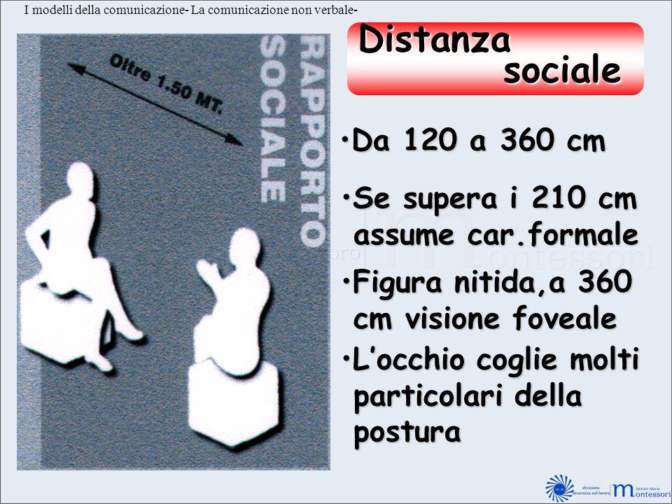 I modelli della comunicazione- La comunicazione non verbale- Distanza sociale sociale Da 120 a 360 cmDa 120 a 360 cm Se supera i 210 cmSe supera i 210