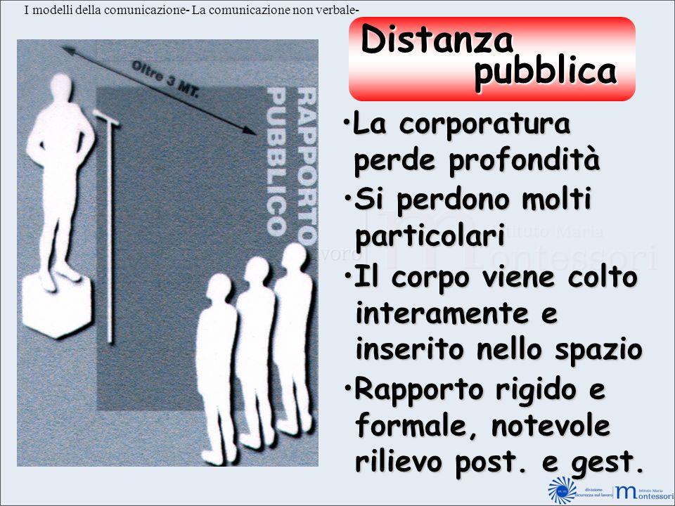 I modelli della comunicazione- La comunicazione non verbale- Distanza pubblica pubblica La corporaturaLa corporatura perde profondità perde profondità