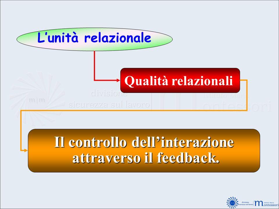 Lunità relazionale Qualità relazionali Il controllo dellinterazione attraverso il feedback. attraverso il feedback.