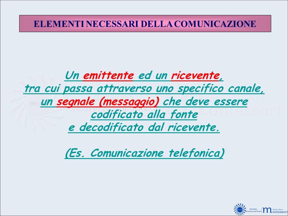 ELEMENTI NECESSARI DELLA COMUNICAZIONE Un emittente ed un ricevente, tra cui passa attraverso uno specifico canale, un segnale (messaggio) che deve es