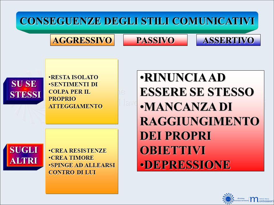 CONSEGUENZE DEGLI STILI COMUNICATIVI AGGRESSIVOPASSIVOASSERTIVO SU SE STESSI SUGLIALTRI RESTA ISOLATORESTA ISOLATO SENTIMENTI DISENTIMENTI DI COLPA PE